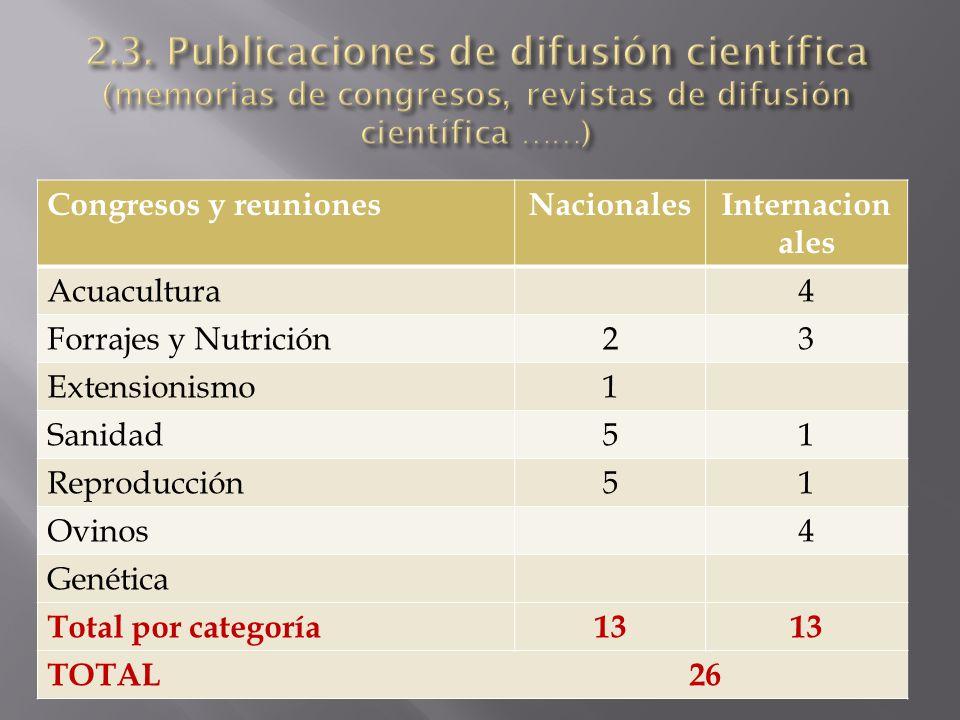 Congresos y reunionesNacionalesInternacion ales Acuacultura4 Forrajes y Nutrición23 Extensionismo1 Sanidad51 Reproducción51 Ovinos4 Genética Total por