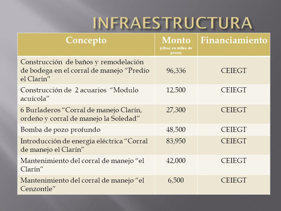 ConceptoMonto (cifras en miles de pesos) Financiamiento Construcción de baños y remodelación de bodega en el corral de manejo Predio el Clarín 96,336C
