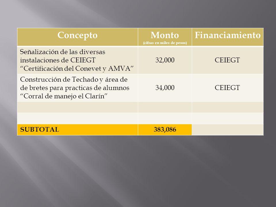 ConceptoMonto (cifras en miles de pesos) Financiamiento Señalización de las diversas instalaciones de CEIEGT Certificación del Conevet y AMVA 32,000CE