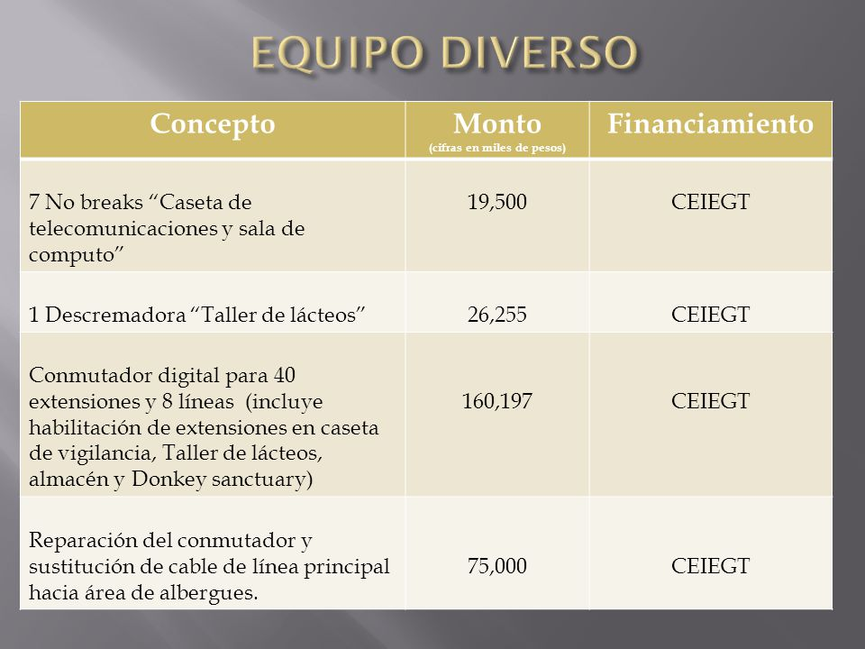 ConceptoMonto (cifras en miles de pesos) Financiamiento 7 No breaks Caseta de telecomunicaciones y sala de computo 19,500CEIEGT 1 Descremadora Taller
