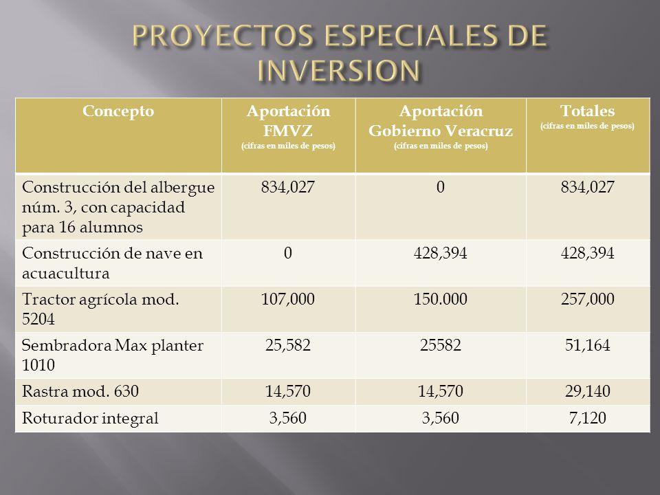 ConceptoAportación FMVZ (cifras en miles de pesos) Aportación Gobierno Veracruz (cifras en miles de pesos) Totales (cifras en miles de pesos) Construc