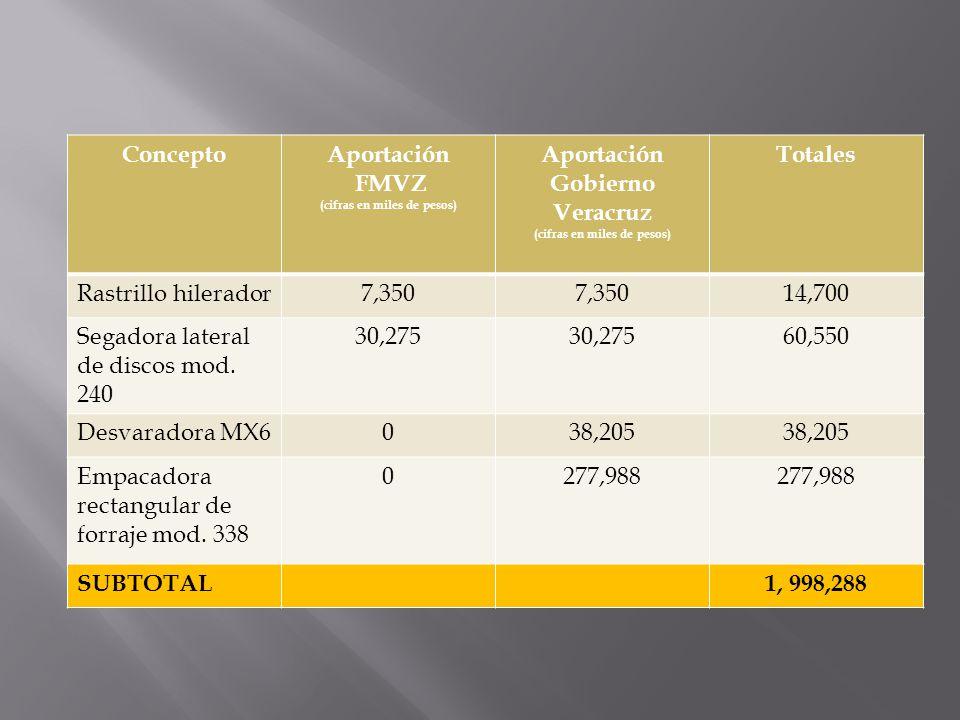 ConceptoAportación FMVZ (cifras en miles de pesos) Aportación Gobierno Veracruz (cifras en miles de pesos) Totales Rastrillo hilerador7,350 14,700 Seg