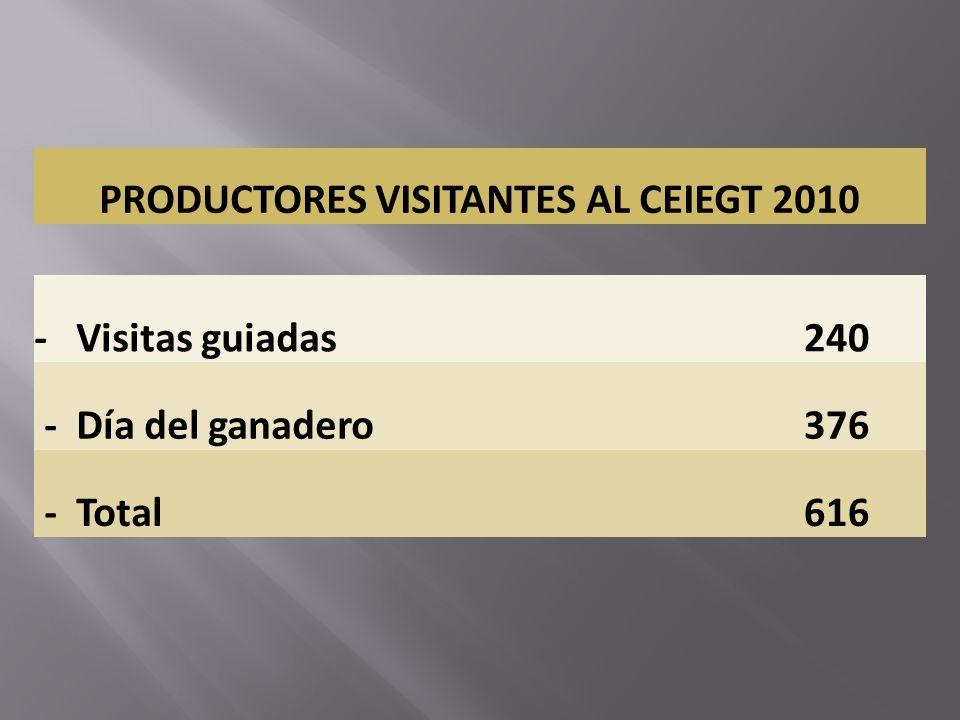 PRODUCTORES VISITANTES AL CEIEGT 2010 - Visitas guiadas240 - Día del ganadero376 - Total616