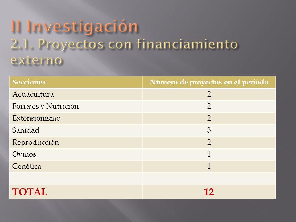 SeccionesNúmero de proyectos en el periodo Acuacultura2 Forrajes y Nutrición2 Extensionismo2 Sanidad3 Reproducción2 Ovinos1 Genética1 TOTAL12