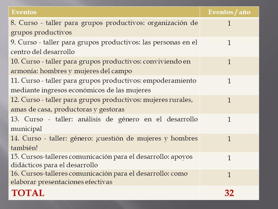 EventosEventos / año 8. Curso - taller para grupos productivos: organización de grupos productivos 1 9. Curso - taller para grupos productivos: las pe