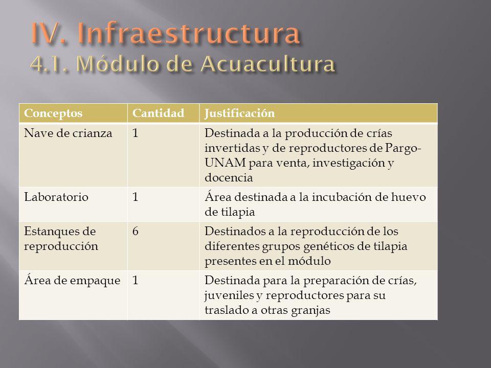 ConceptosCantidadJustificación Nave de crianza1Destinada a la producción de crías invertidas y de reproductores de Pargo- UNAM para venta, investigaci