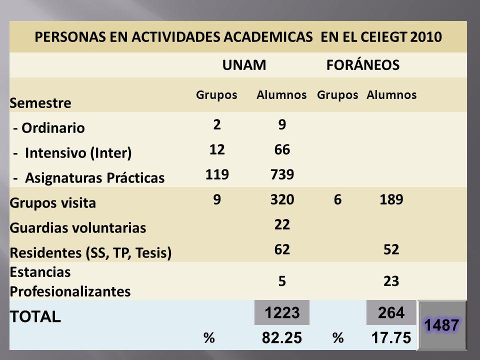 PERSONAS EN ACTIVIDADES ACADEMICAS EN EL CEIEGT 2010 UNAMFORÁNEOS Semestre GruposAlumnosGruposAlumnos - Ordinario 29 - Intensivo (Inter) 1266 - Asigna