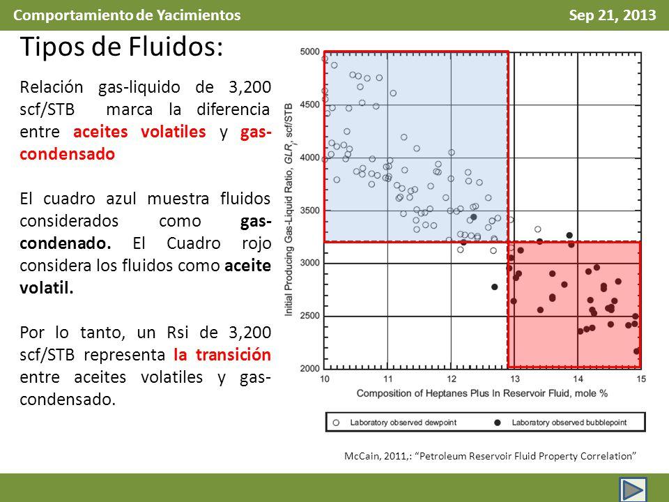 Comportamiento de Yacimientos Sep 21, 2013 Tipos de Fluidos: Relación gas-liquido de 3,200 scf/STB marca la diferencia entre aceites volatiles y gas-