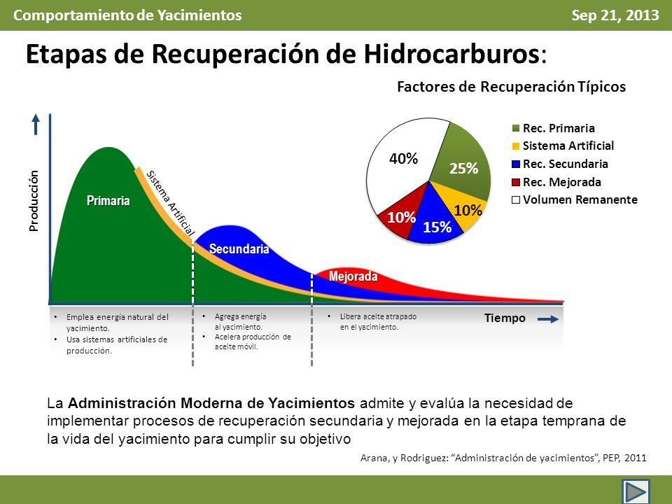 Comportamiento de Yacimientos Sep 21, 2013 Primaria Secundaria Mejorada Emplea energía natural del yacimiento. Usa sistemas artificiales de producción