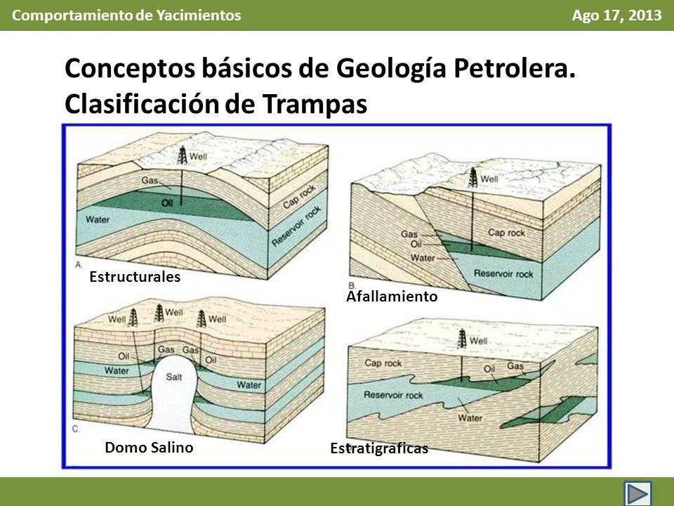 Comportamiento de Yacimientos Ago 17, 2013 Conceptos básicos de Geología Petrolera. Clasificación de Trampas Estratigraficas Estructurales Domo Salino