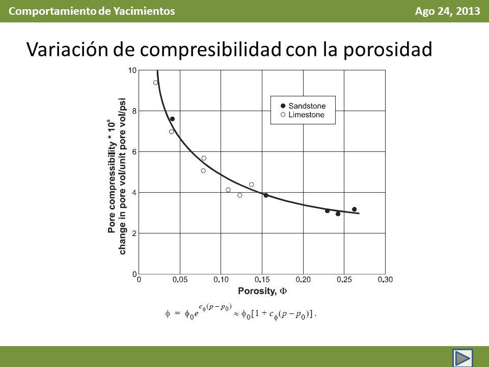 Comportamiento de Yacimientos Ago 24, 2013 Variación de compresibilidad con la porosidad