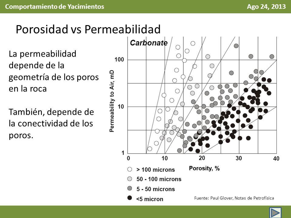 Comportamiento de Yacimientos Ago 24, 2013 Porosidad vs Permeabilidad Fuente: Paul Glover, Notas de Petrofísica La permeabilidad depende de la geometr