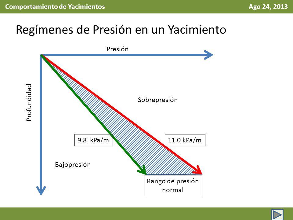 Comportamiento de Yacimientos Ago 24, 2013 Regímenes de Presión en un Yacimiento Bajopresión Sobrepresión 11.0 kPa/m9.8 kPa/m Presión Profundidad Rang