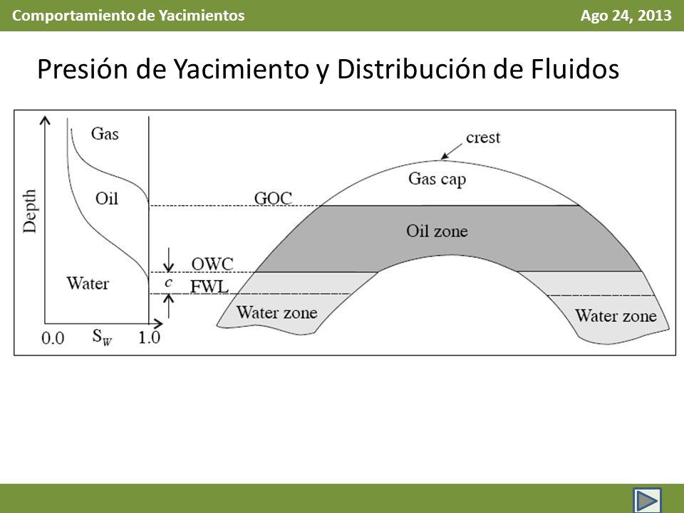 Comportamiento de Yacimientos Ago 24, 2013 Presión de Yacimiento y Distribución de Fluidos