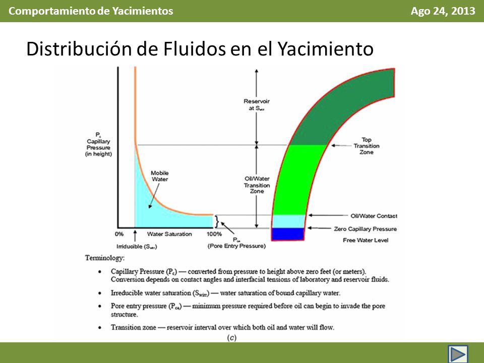 Comportamiento de Yacimientos Ago 24, 2013 Distribución de Fluidos en el Yacimiento