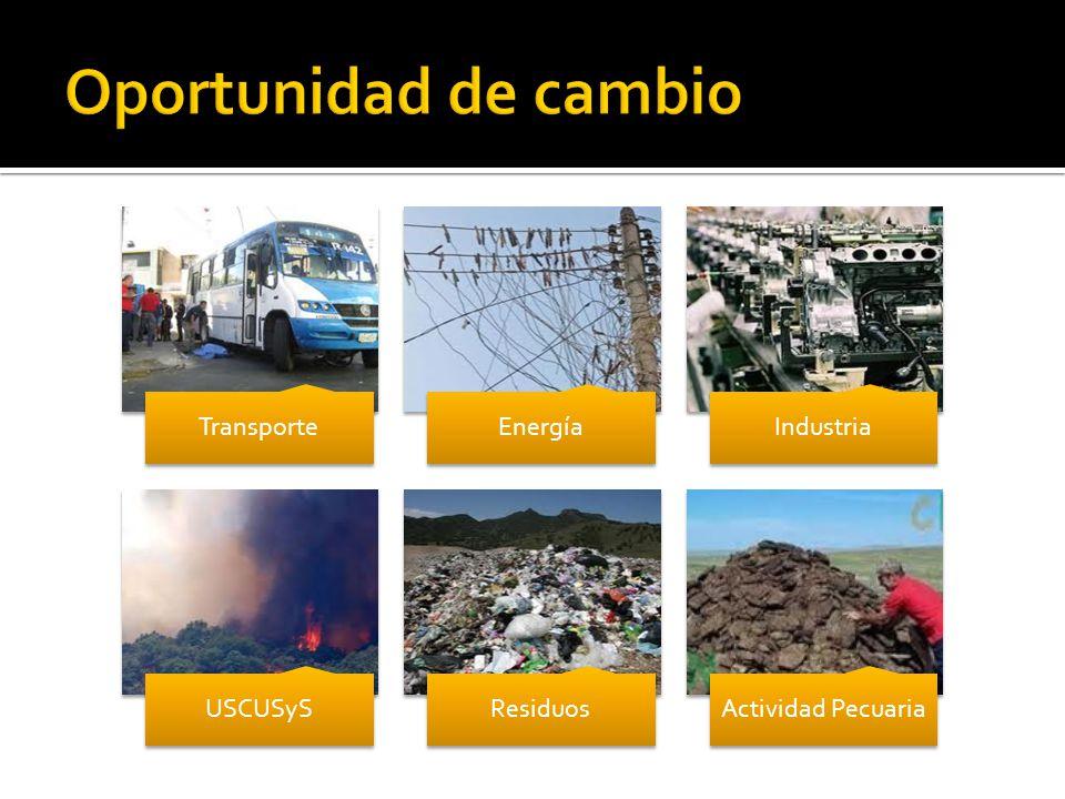 TransporteEnergíaIndustria USCUSySResiduosActividad Pecuaria