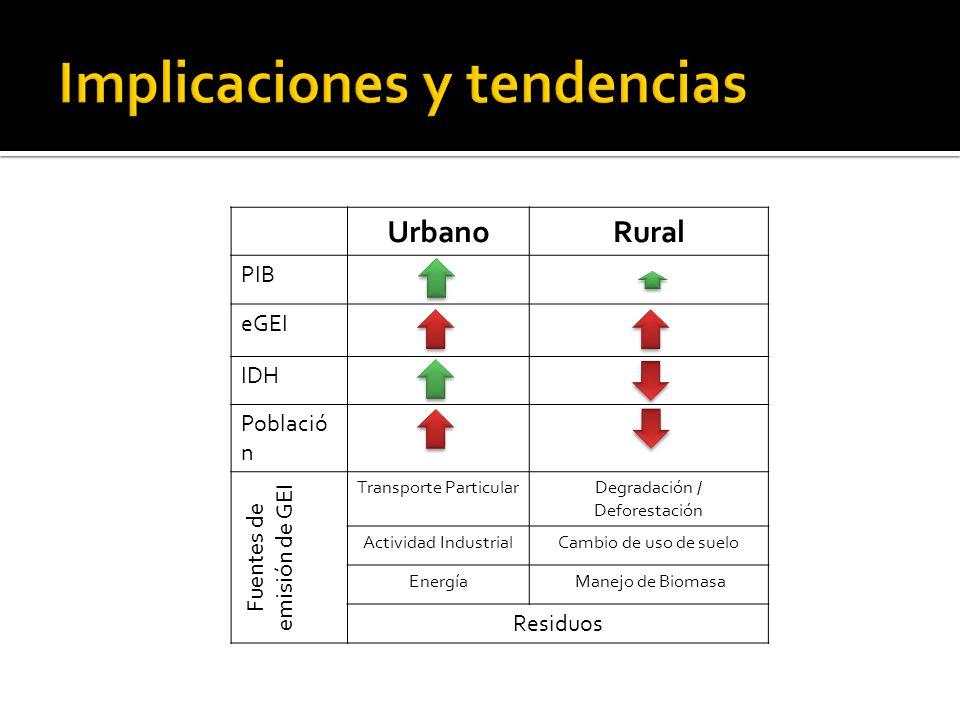UrbanoRural PIB eGEI IDH Població n Fuentes de emisión de GEI Transporte ParticularDegradación / Deforestación Actividad IndustrialCambio de uso de suelo Energía Manejo de Biomasa Residuos
