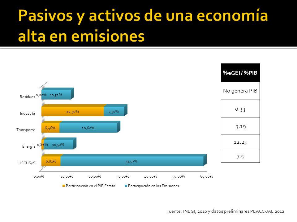 %eGEI / %PIB No genera PIB 0.33 3.19 12.23 7.5 Fuente: INEGI, 2010 y datos preliminares PEACC-JAL 2012