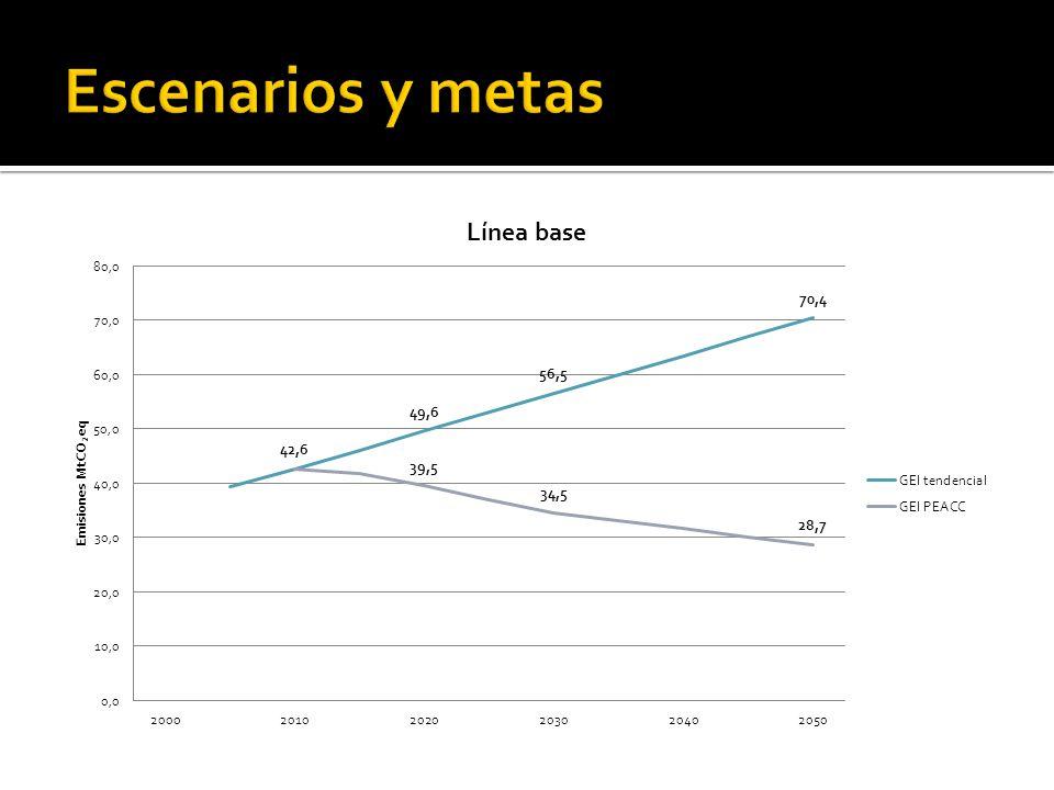 Sector IPCC Objetivo de mitigación MTCO 2 Estrategia 202020302050 Transporte3.57.514.2Transporte Multimodal ZMG.