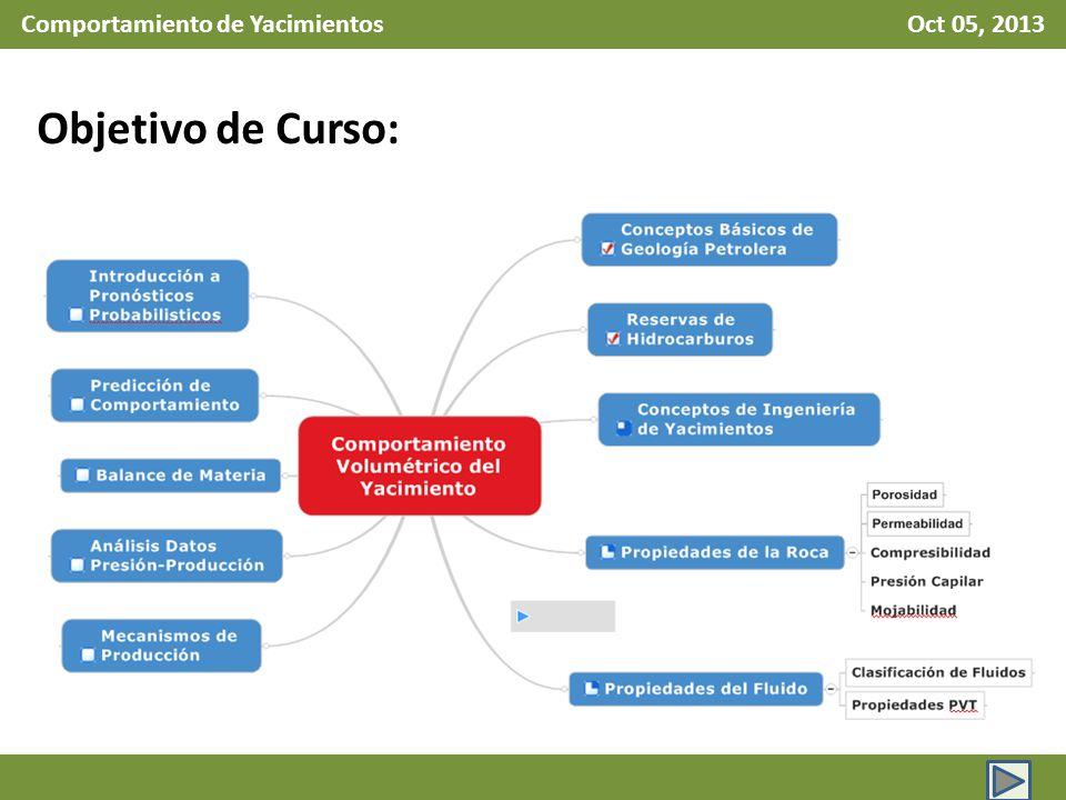 Comportamiento de Yacimientos Oct 05, 2013 Suposiciones de la EBM (3 de 4) Equilibrio en presión Todos los puntos del yacimiento posen la misma presión, esto es, referida como presión media del yacimiento.