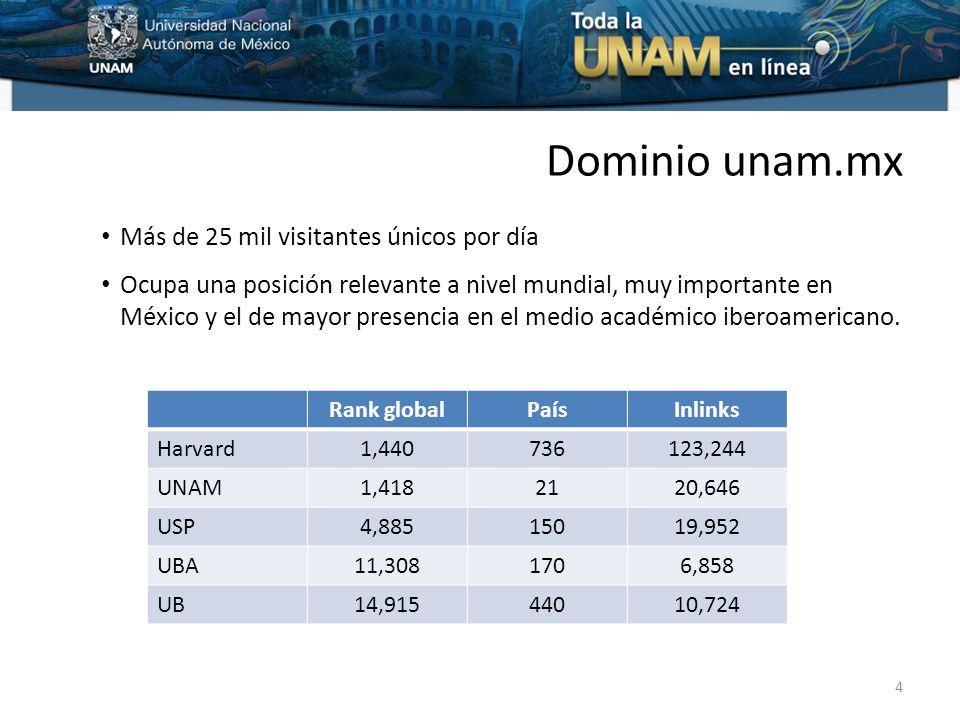 Dominio unam.mx Más de 25 mil visitantes únicos por día Ocupa una posición relevante a nivel mundial, muy importante en México y el de mayor presencia en el medio académico iberoamericano.