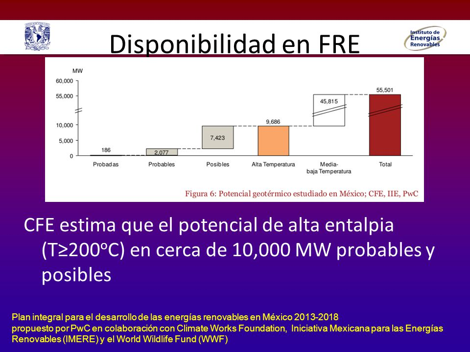 Disponibilidad en FRE Plan integral para el desarrollo de las energías renovables en México 2013-2018 propuesto por PwC en colaboración con Climate Works Foundation, Iniciativa Mexicana para las Energías Renovables (IMERE) y el World Wildlife Fund (WWF) Disponibilidad de energía solar mayor a 5 kWh día m 2