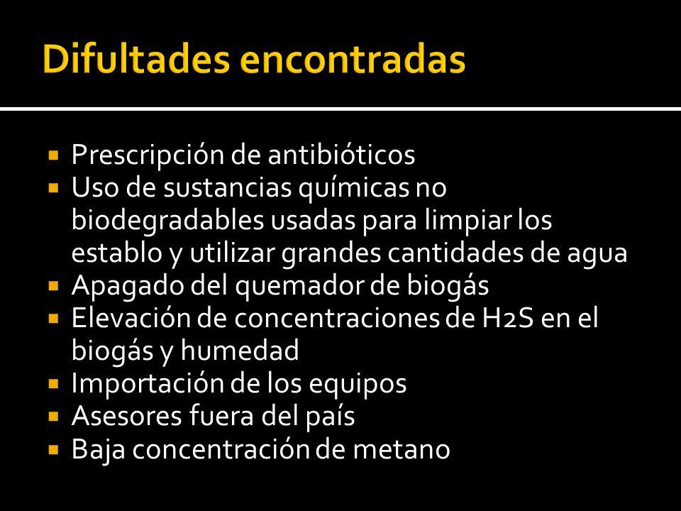 Prescripción de antibióticos Uso de sustancias químicas no biodegradables usadas para limpiar los establo y utilizar grandes cantidades de agua Apagad