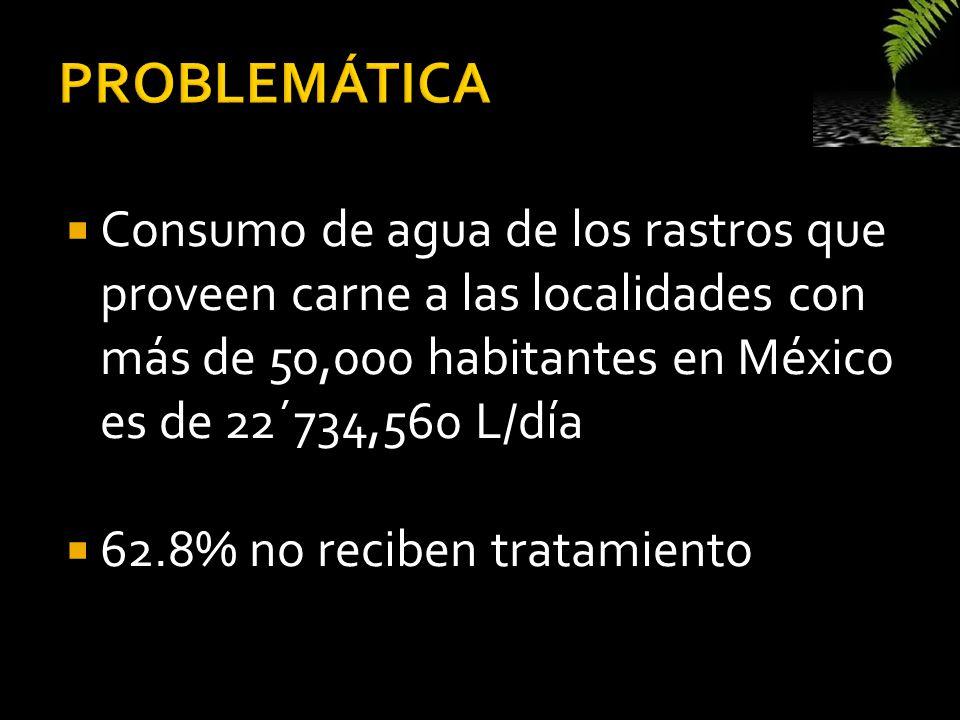 Consumo de agua de los rastros que proveen carne a las localidades con más de 50,000 habitantes en México es de 22´734,560 L/día 62.8% no reciben trat