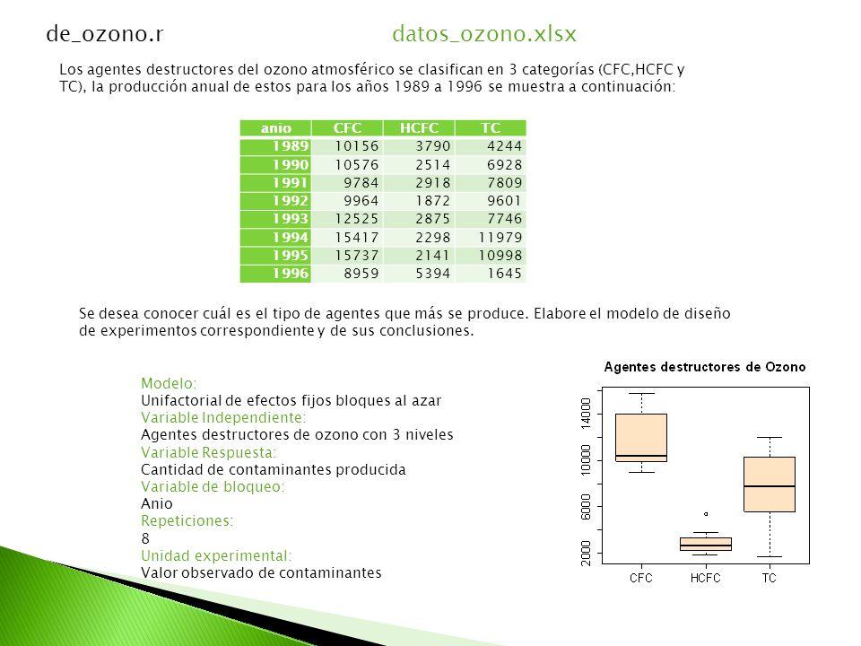 de_ozono.rdatos_ozono.xlsx Los agentes destructores del ozono atmosférico se clasifican en 3 categorías (CFC,HCFC y TC), la producción anual de estos para los años 1989 a 1996 se muestra a continuación: anioCFCHCFCTC 19891015637904244 19901057625146928 1991978429187809 1992996418729601 19931252528757746 199415417229811979 199515737214110998 1996895953941645 Se desea conocer cuál es el tipo de agentes que más se produce.