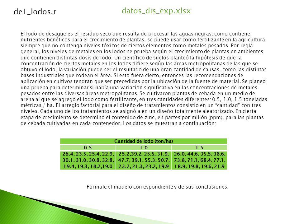 Modelo: Unifactorial de efectos fijos completamente al azar Variable Independiente: Lodo en 3 niveles Variable Respuesta: Zinc Repeticiones: 12 Unidad experimental: Planta de Cebada Analysis of Variance Table Response: zinc DfSum SqMean SqF valuePr(>F) lodo21945.4972.723.98860.02809 * Residuals338047.9243.88 Total359993.38 --- Signif.