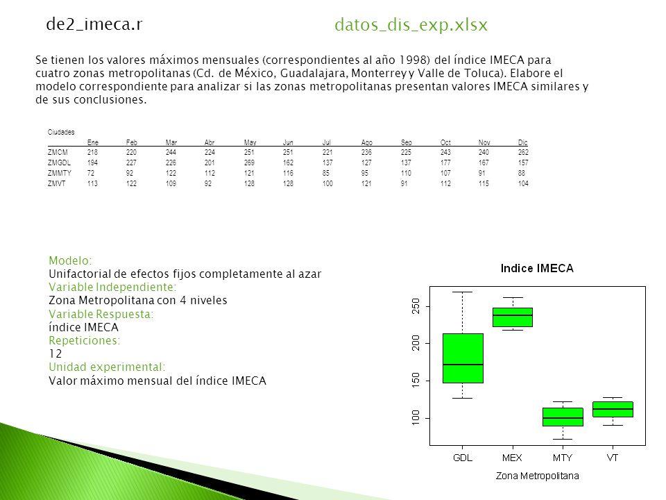Se tienen los valores máximos mensuales (correspondientes al año 1998) del índice IMECA para cuatro zonas metropolitanas (Cd.