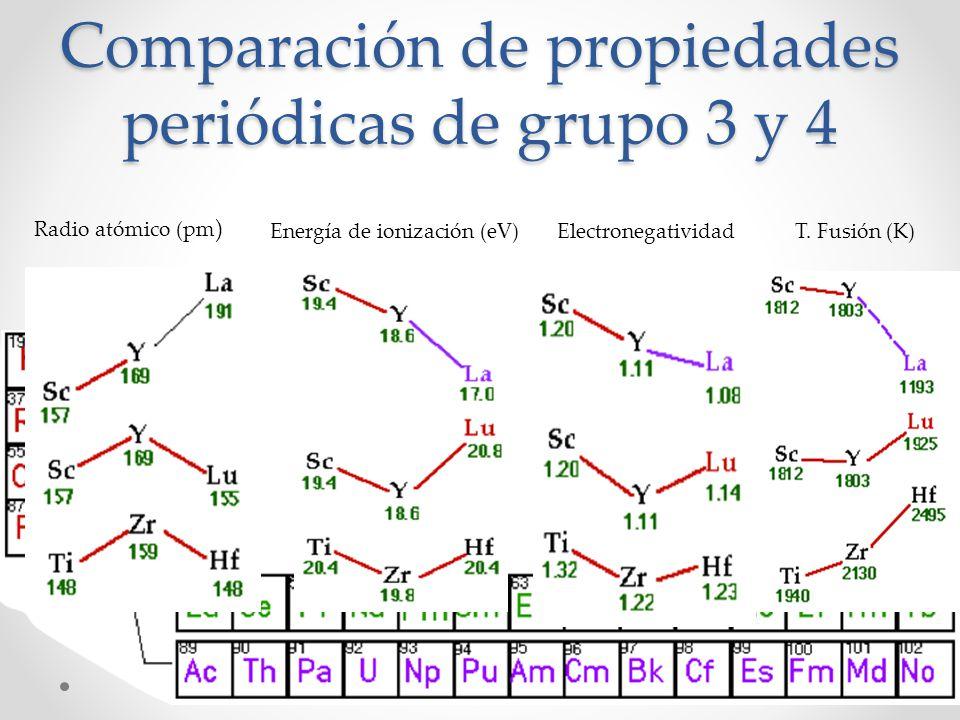 Comparación de propiedades periódicas de grupo 3 y 4 Radio atómico (pm ) Energía de ionización (eV)ElectronegatividadT. Fusión (K)
