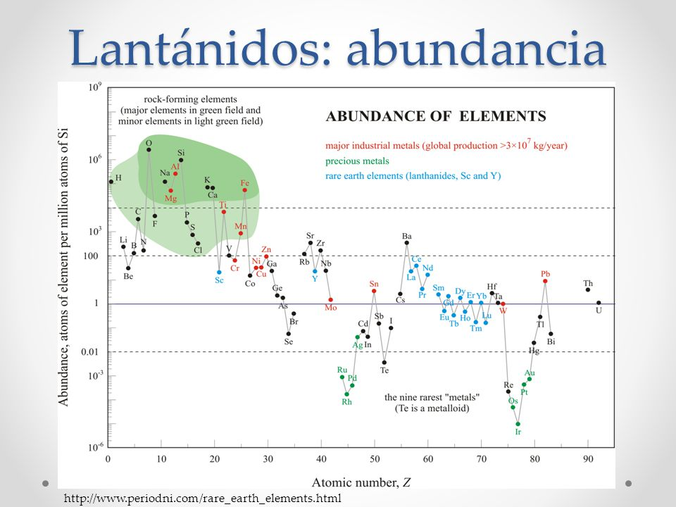 Lantánidos: abundancia http://www.periodni.com/rare_earth_elements.html