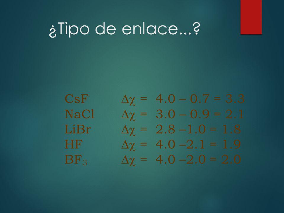 CsF = 4.0 – 0.7 = 3.3 NaCl = 3.0 – 0.9 = 2.1 LiBr = 2.8 –1.0 = 1.8 HF = 4.0 –2.1 = 1.9 BF 3 = 4.0 –2.0 = 2.0 ¿Tipo de enlace...?