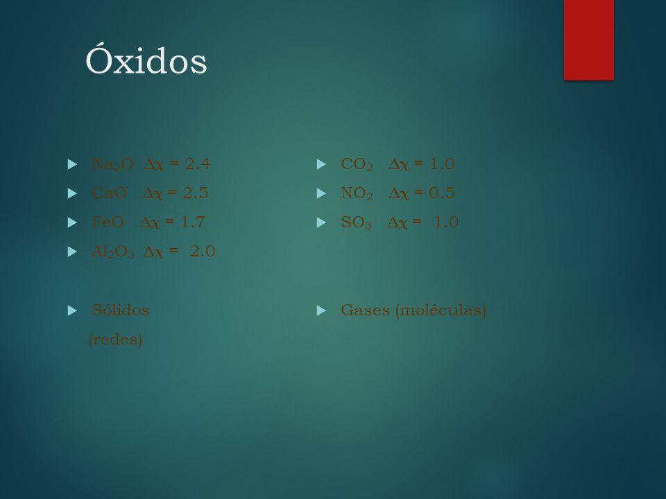 Óxidos Na 2 O = 2.4 CaO = 2.5 FeO = 1.7 Al 2 O 3 = 2.0 Sólidos (redes) CO 2 = 1.0 NO 2 = 0.5 SO 3 = 1.0 Gases (moléculas)