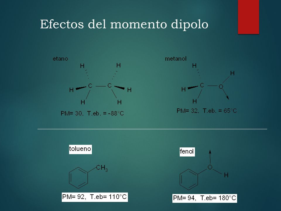 Efectos del momento dipolo