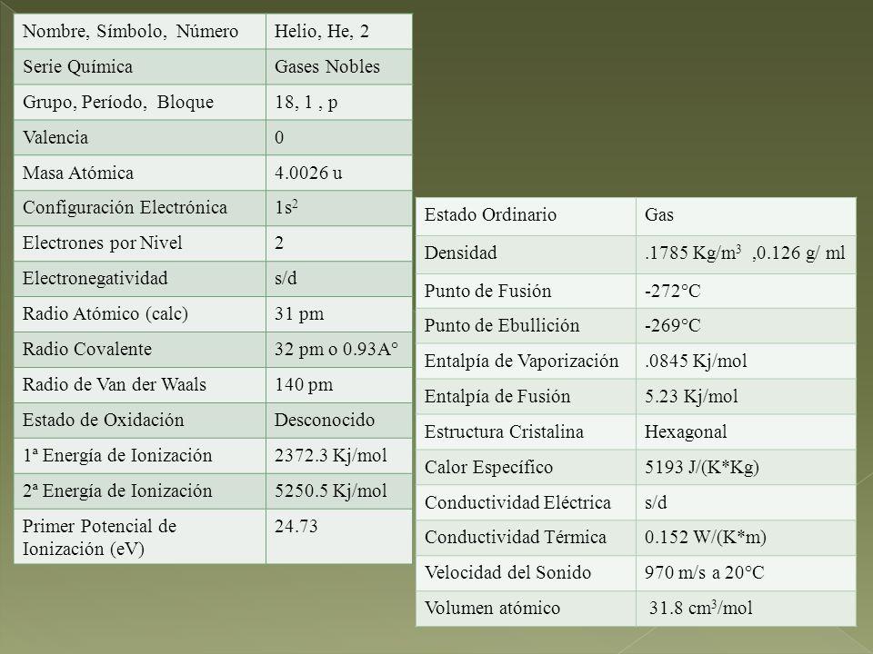 Nombre, Símbolo, NúmeroHelio, He, 2 Serie QuímicaGases Nobles Grupo, Período, Bloque18, 1, p Valencia0 Masa Atómica4.0026 u Configuración Electrónica1s 2 Electrones por Nivel2 Electronegatividads/d Radio Atómico (calc)31 pm Radio Covalente32 pm o 0.93A° Radio de Van der Waals140 pm Estado de OxidaciónDesconocido 1ª Energía de Ionización2372.3 Kj/mol 2ª Energía de Ionización5250.5 Kj/mol Primer Potencial de Ionización (eV) 24.73 Estado OrdinarioGas Densidad.1785 Kg/m 3,0.126 g/ ml Punto de Fusión-272°C Punto de Ebullición-269°C Entalpía de Vaporización.0845 Kj/mol Entalpía de Fusión5.23 Kj/mol Estructura CristalinaHexagonal Calor Específico5193 J/(K*Kg) Conductividad Eléctricas/d Conductividad Térmica0.152 W/(K*m) Velocidad del Sonido970 m/s a 20°C Volumen atómico 31.8 cm 3 /mol