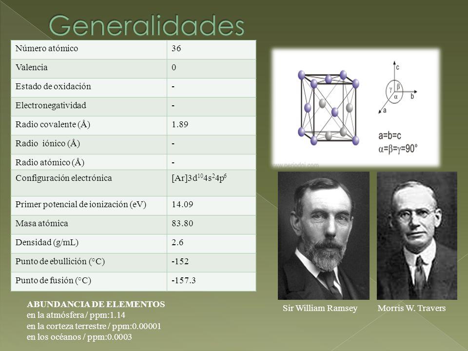 Número atómico36 Valencia0 Estado de oxidación- Electronegatividad- Radio covalente (Å)1.89 Radio iónico (Å)- Radio atómico (Å)- Configuración electrónica[Ar]3d 10 4s 2 4p 6 Primer potencial de ionización (eV)14.09 Masa atómica83.80 Densidad (g/mL)2.6 Punto de ebullición (°C)-152 Punto de fusión (°C)-157.3 Sir William RamseyMorris W.