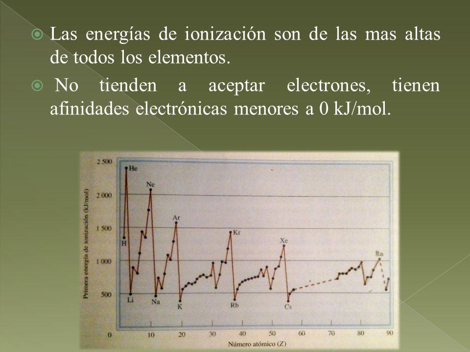 Las energías de ionización son de las mas altas de todos los elementos. No tienden a aceptar electrones, tienen afinidades electrónicas menores a 0 kJ