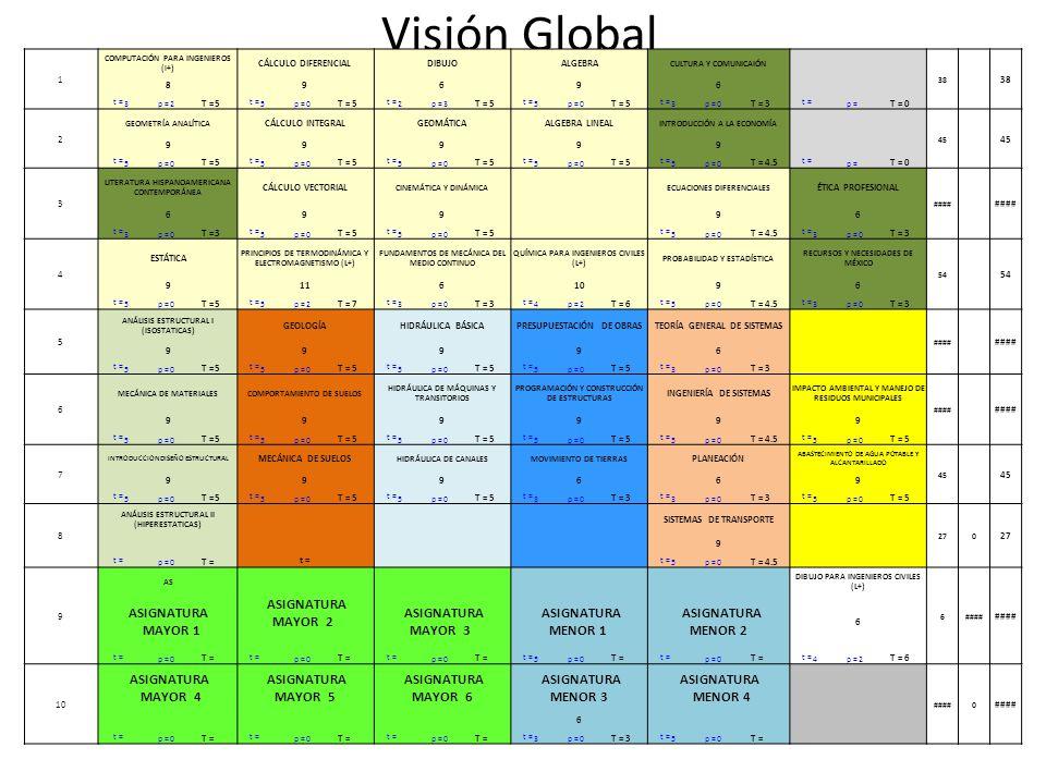 Visión Global 1 COMPUTACIÓN PARA INGENIEROS (l+) CÁLCULO DIFERENCIALDIBUJOALGEBRA CULTURA Y COMUNICAIÓN 38 89696 t = 3p =2 T =5 t = 5p =0 T =5 t = 2p =3 T =5 t = 5p =0 T =5 t = 3p =0 T =3 t = p = T =0 2 GEOMETRÍA ANALÍTICA CÁLCULO INTEGRALGEOMÁTICAALGEBRA LINEAL INTRODUCCIÓN A LA ECONOMÍA 45 99999 t = 5p =0 T =5 t = 5p =0 T =5 t = 5p =0 T =5 t = 5p =0 T =5 t = 5p =0 T =4.5 t = p = T =0 3 LITERATURA HISPANOAMERICANA CONTEMPORÁNEA CÁLCULO VECTORIAL CINEMÁTICA Y DINÁMICA ECUACIONES DIFERENCIALES ÉTICA PROFESIONAL #### 699 96 t = 3p =0 T =3 t = 5p =0 T =5 t = 5p =0 T =5 t = 5p =0 T =4.5 t = 3p =0 T =3 4 ESTÁTICA PRINCIPIOS DE TERMODINÁMICA Y ELECTROMAGNETISMO (L+) FUNDAMENTOS DE MECÁNICA DEL MEDIO CONTINUO QUÍMICA PARA INGENIEROS CIVILES (L+) PROBABILIDAD Y ESTADÍSTICA RECURSOS Y NECESIDADES DE MÉXICO 54 91161096 t = 5p =0 T =5 t = 5p =2 T =7 t = 3p =0 T =3 t = 4p =2 T =6 t = 5p =0 T =4.5 t = 3p =0 T =3 5 ANÁLISIS ESTRUCTURAL I (ISOSTATICAS) GEOLOGÍAHIDRÁULICA BÁSICAPRESUPUESTACIÓN DE OBRASTEORÍA GENERAL DE SISTEMAS #### 99996 t = 5p =0 T =5 t = 5p =0 T =5 t = 5p =0 T =5 t = 5p =0 T =5 t = 3p =0 T =3 6 MECÁNICA DE MATERIALESCOMPORTAMIENTO DE SUELOS HIDRÁULICA DE MÁQUINAS Y TRANSITORIOS PROGRAMACIÓN Y CONSTRUCCIÓN DE ESTRUCTURAS INGENIERÍA DE SISTEMAS IMPACTO AMBIENTAL Y MANEJO DE RESIDUOS MUNICIPALES #### 999999 t = 5p =0 T =5 t = 5p =0 T =5 t = 5p =0 T =5 t = 5p =0 T =5 t = 5p =0 T =4.5 t = 5p =0 T =5 7 INTRODUCCION DISEÑO ESTRUCTURAL MECÁNICA DE SUELOS HIDRÁULICA DE CANALESMOVIMIENTO DE TIERRAS PLANEACIÓN ABASTECIMIENTO DE AGUA POTABLE Y ALCANTARILLADO 45 999669 t = 5p =0 T =5 t = 5p =0 T =5 t = 5p =0 T =5 t = 3p =0 T =3 t = 3p =0 T =3 t = 5p =0 T =5 8 ANÁLISIS ESTRUCTURAL II (HIPERESTATICAS) SISTEMAS DE TRANSPORTE 270 9 t = p =0 T = t = 5p =0 T =4.5 9 AS DIBUJO PARA INGENIEROS CIVILES (L+) 6#### ASIGNATURA MAYOR 1 ASIGNATURA MAYOR 2 ASIGNATURA MAYOR 3 ASIGNATURA MENOR 1 ASIGNATURA MENOR 2 6 t = p =0 T = t = p =0 T = t = p =0 T = t = 5p =0 T = t = p =0 T = t = 4p =2 T