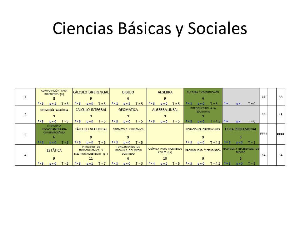 Ciencias Básicas y Sociales 1 COMPUTACIÓN PARA INGENIEROS (l+) CÁLCULO DIFERENCIALDIBUJOALGEBRA CULTURA Y COMUNICAIÓN 38 89696 t = 3p =2 T =5 t = 5p =0 T =5 t = 2p =3 T =5 t = 5p =0 T =5 t = 3p =0 T =3 t = p = T =0 2 GEOMETRÍA ANALÍTICA CÁLCULO INTEGRALGEOMÁTICAALGEBRA LINEAL INTRODUCCIÓN A LA ECONOMÍA 45 99999 t = 5p =0 T =5 t = 5p =0 T =5 t = 5p =0 T =5 t = 5p =0 T =5 t = 5p =0 T =4.5 t = p = T =0 3 LITERATURA HISPANOAMERICANA CONTEMPORÁNEA CÁLCULO VECTORIAL CINEMÁTICA Y DINÁMICA ECUACIONES DIFERENCIALES ÉTICA PROFESIONAL #### 699 96 t = 3p =0 T =3 t = 5p =0 T =5 t = 5p =0 T =5 t = 5p =0 T =4.5 t = 3p =0 T =3 4 ESTÁTICA PRINCIPIOS DE TERMODINÁMICA Y ELECTROMAGNETISMO (L+) FUNDAMENTOS DE MECÁNICA DEL MEDIO CONTINUO QUÍMICA PARA INGENIEROS CIVILES (L+) PROBABILIDAD Y ESTADÍSTICA RECURSOS Y NECESIDADES DE MÉXICO 54 91161096 t = 5p =0 T =5 t = 5p =2 T =7 t = 3p =0 T =3 t = 4p =2 T =6 t = 5p =0 T =4.5 t = 3p =0 T =3