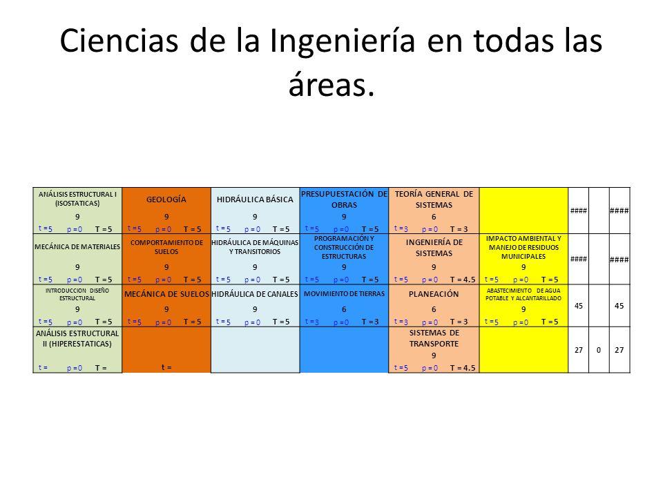 Ciencias de la Ingeniería en todas las áreas.