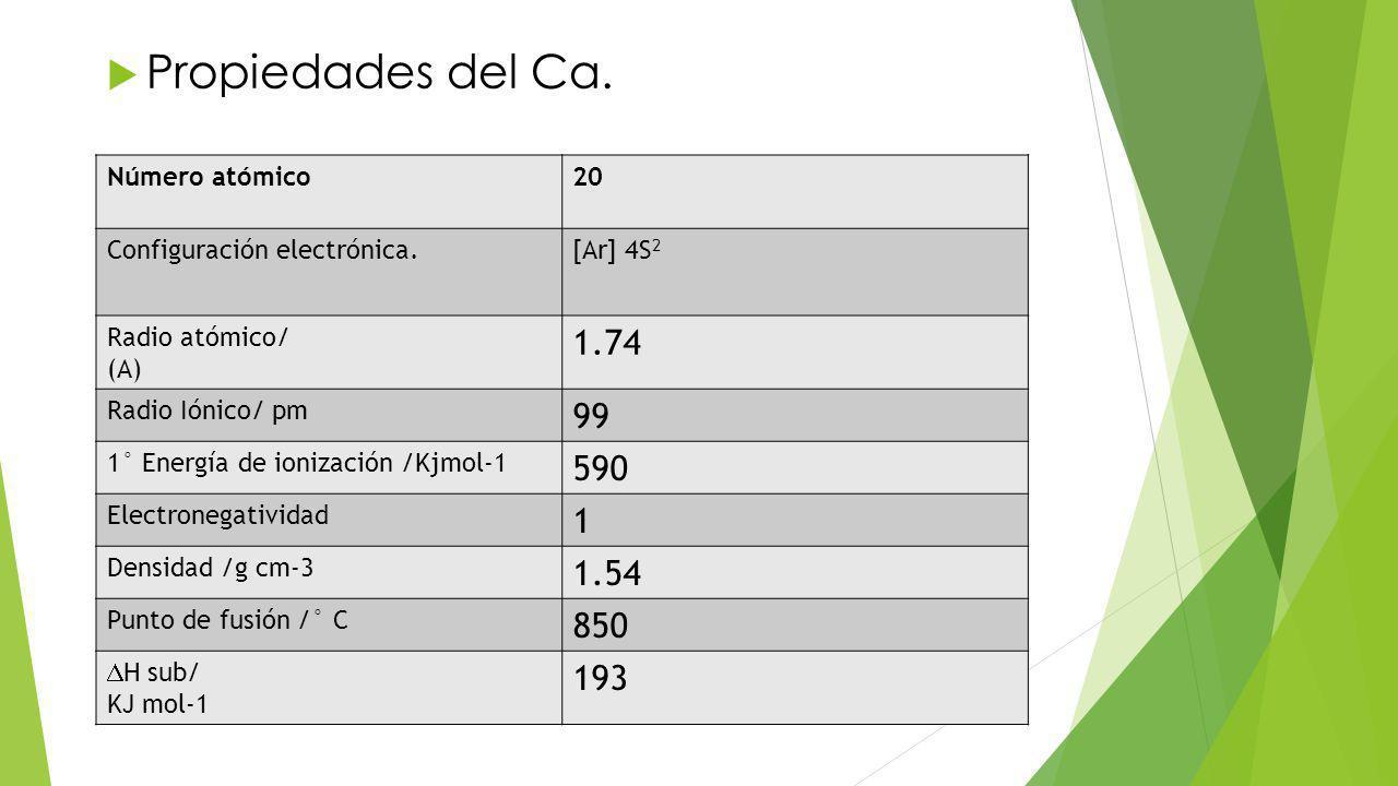 Propiedades del Ca.Número atómico20 Configuración electrónica.