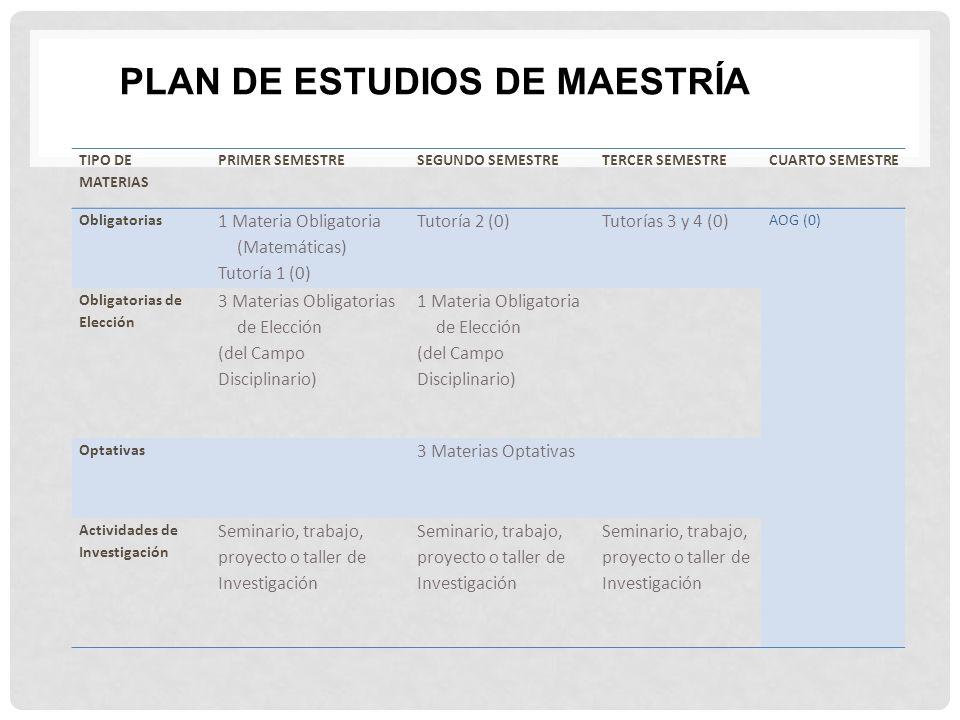 PLAN DE ESTUDIOS DE MAESTRÍA TIPO DE MATERIAS PRIMER SEMESTRESEGUNDO SEMESTRETERCER SEMESTRECUARTO SEMESTRE Obligatorias 1 Materia Obligatoria (Matemá
