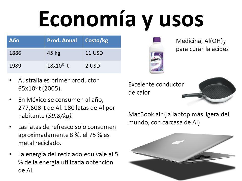 Economía y usos Medicina, Al(OH) 3 para curar la acidez Australia es primer productor 65x10 6 t (2005). En México se consumen al año, 277,608 t de Al.