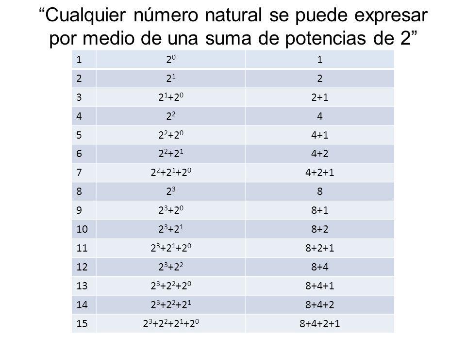 Cualquier número natural se puede expresar por medio de una suma de potencias de 2 12020 1 22121 2 32 1 +2 0 2+1 42 4 52 2 +2 0 4+1 62 2 +2 1 4+2 72 2 +2 1 +2 0 4+2+1 82323 8 92 3 +2 0 8+1 102 3 +2 1 8+2 112 3 +2 1 +2 0 8+2+1 122 3 +2 2 8+4 132 3 +2 2 +2 0 8+4+1 142 3 +2 2 +2 1 8+4+2 152 3 +2 2 +2 1 +2 0 8+4+2+1