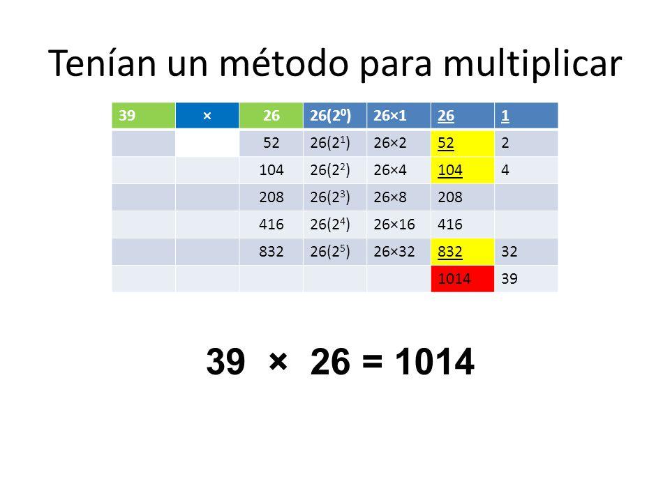 Tenían un método para multiplicar 39×2626(2 0 )26×1261 5226(2 1 )26×2522 10426(2 2 )26×41044 20826(2 3 )26×8208 41626(2 4 )26×16416 83226(2 5 )26×3283232 101439 39 × 26 = 1014