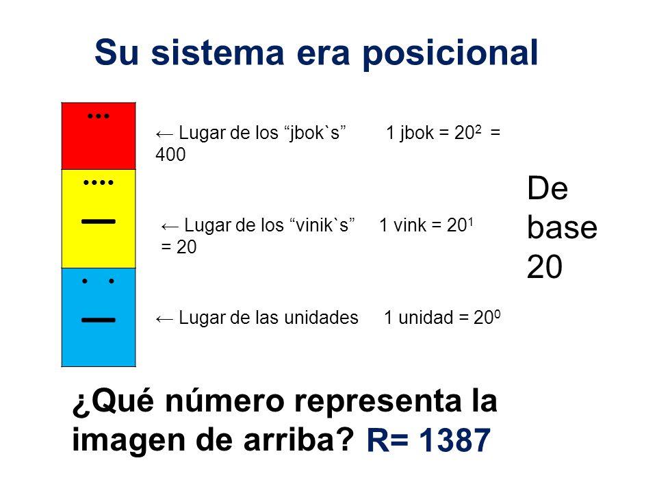 Lugar de los jbok`s 1 jbok = 20 2 = 400 Lugar de los vinik`s 1 vink = 20 1 = 20 Lugar de las unidades 1 unidad = 20 0 Su sistema era posicional De base 20 ¿Qué número representa la imagen de arriba.