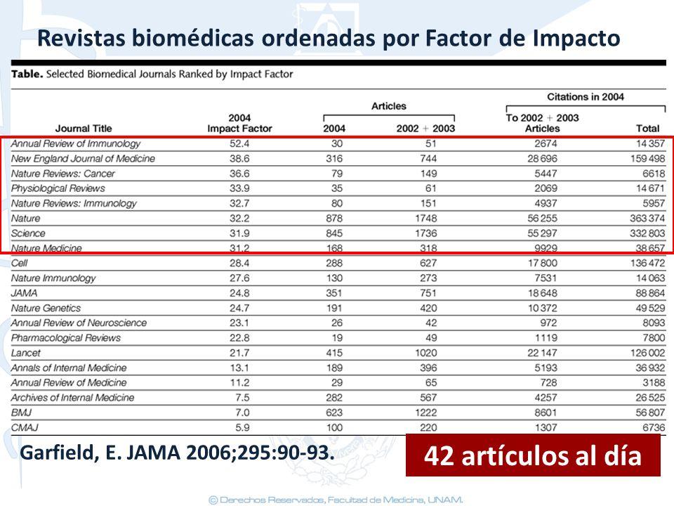 Garfield, E. JAMA 2006;295:90-93. Revistas biomédicas ordenadas por Factor de Impacto 42 artículos al día
