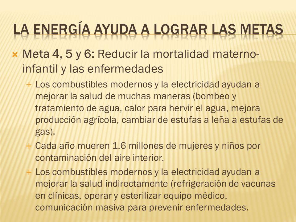 Meta 4, 5 y 6: Reducir la mortalidad materno- infantil y las enfermedades Los combustibles modernos y la electricidad ayudan a mejorar la salud de muchas maneras (bombeo y tratamiento de agua, calor para hervir el agua, mejora producción agrícola, cambiar de estufas a leña a estufas de gas).